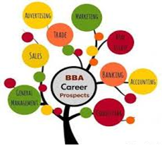 Top BBA Colleges in Faridabad
